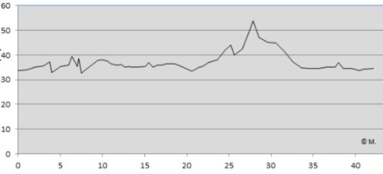 Berlin Marathon Course Elevation Profile