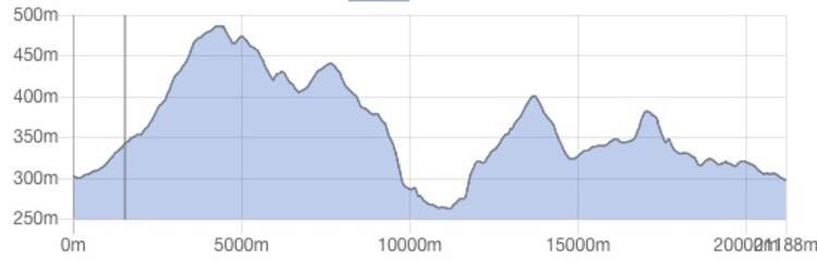 Buxton Half Marathon Elevation Profile