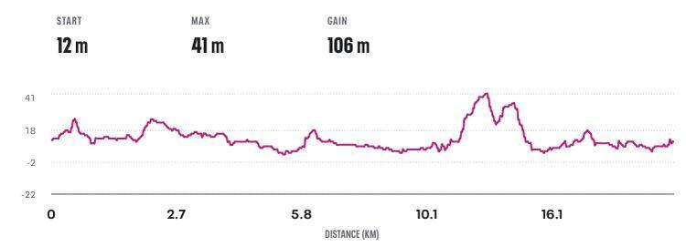 Celebration of Running Half Marathon Course Elevation Profile