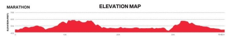 Dallas Marathon Race Course ElevationProfile