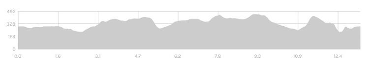 Frome Half Marathon Race Route Elevation Profile
