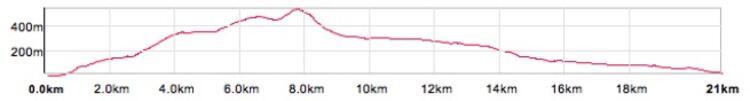 Glencoe Half Marathon Course Elevation Profile