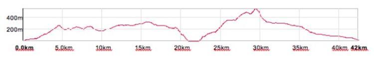 Glencoe Marathon Course Elevation Profile