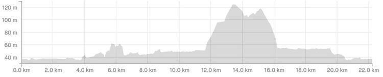 Grim Leodis Leeds Marathon Elevation Profile
