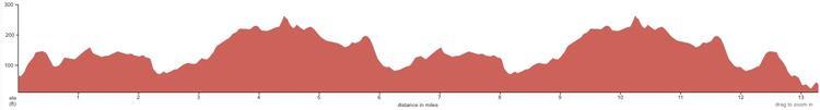 Holkham Half Marathon Race Route Elevation Profile