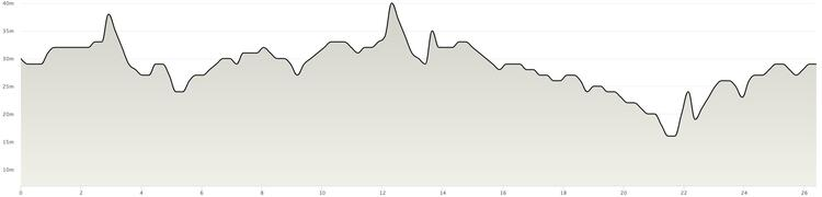 Manchester Marathon Course Elevation Profile