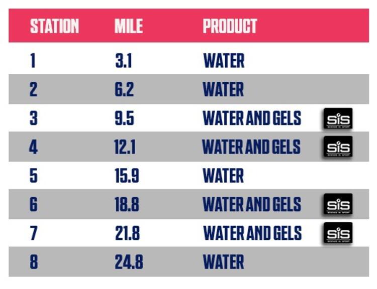 Manchester Marathon Event Nutrition Stations