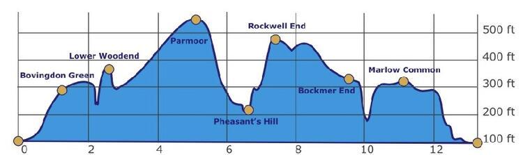 Marlow Half Marathon Route Elevation Profile
