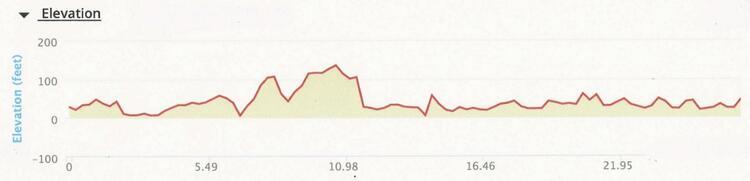 Philadelphia Marathon Elevation Profile