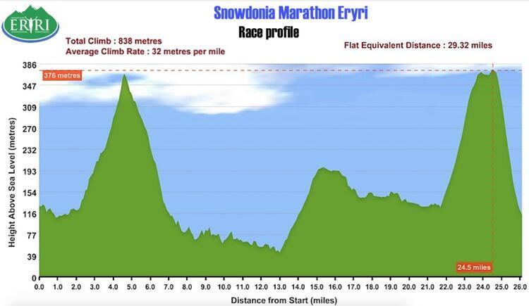 snowdonia-marathon-course-profile