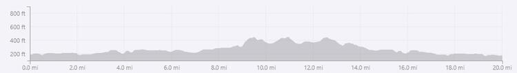 South Cheshire 20 Mile Course Elevation Profile