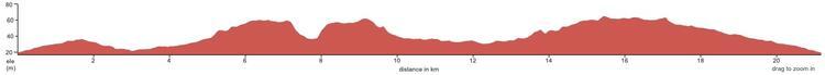 St. Neots Half Marathon Course Profile elevation