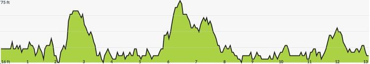 West Coast Half Marathon Course Elevation Profile