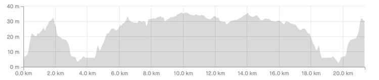Chester Half Marathon Route