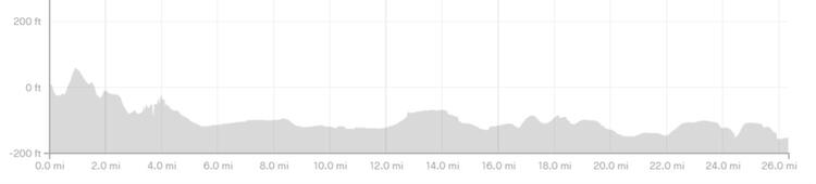 Chester Marathon Route Elevation Profile
