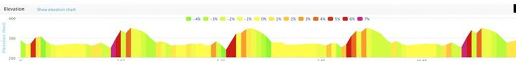 Heaton Park Half Marathon Elevation Profile Map
