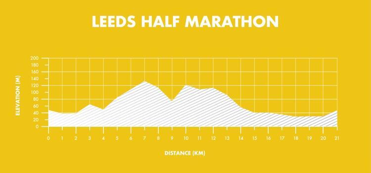 Leeds Half Marathon Elevation Map