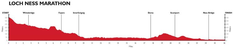 Loch Ness Marathon Elevation Profile