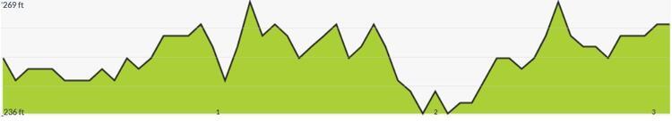 Newbury Racecourse Half Marathon Elevation Profile