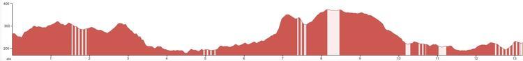 Northampton Half Marathon Elevation Profile